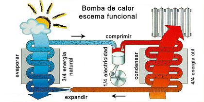 Fontaner a piscinas aire acondicionado riego tuber as p v for Calefaccion bomba de calor radiadores