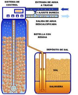 Fontaner a piscinas aire acondicionado riego tuber as p v - Sal para descalcificadores ...