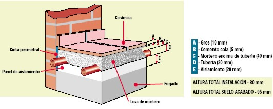 Colocacion suelo radiante agua materiales de - Colocacion suelo radiante ...